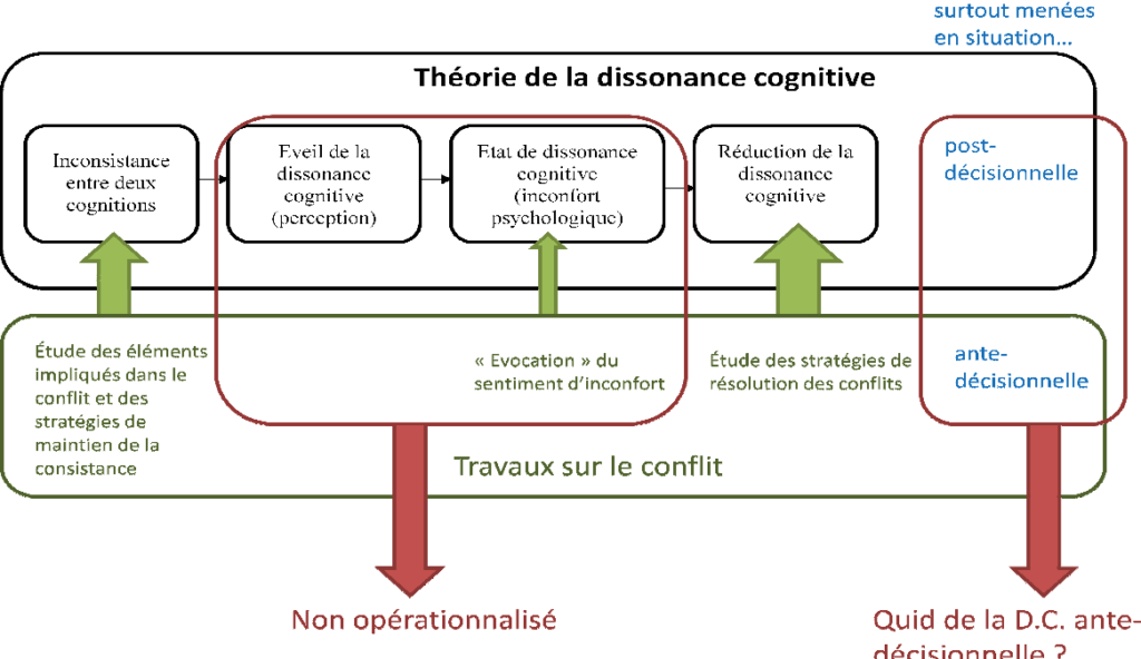 theorie dissonance cognitive - obsession-addict